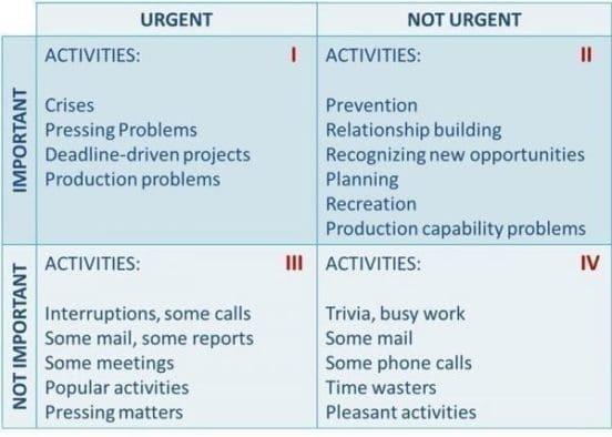 Priorities Matrix Covey